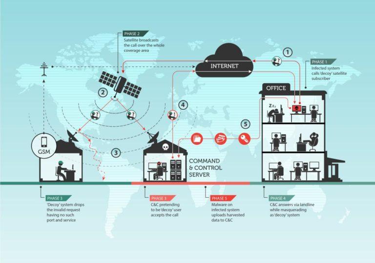 Retour sur Turla ou comment un groupe de cyber espionnage russophone exploite les satellites