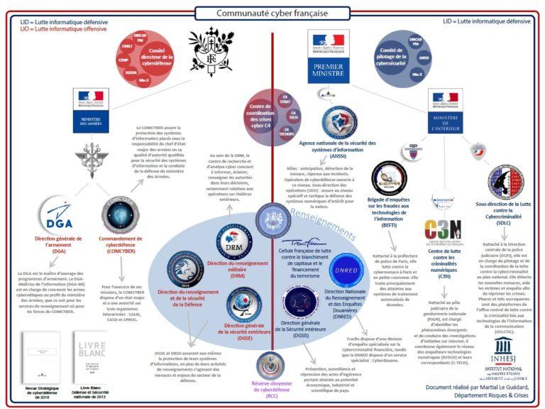 Cartographie des acteurs étatiques du cyber en France