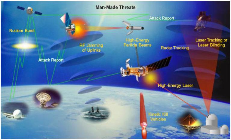 Quelles sont les menaces qui pèsent sur les systèmes spatiaux ?