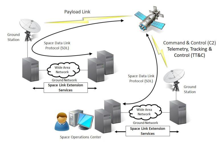 Description des éléments d'un système de Contrôle-Commande d'un satellite
