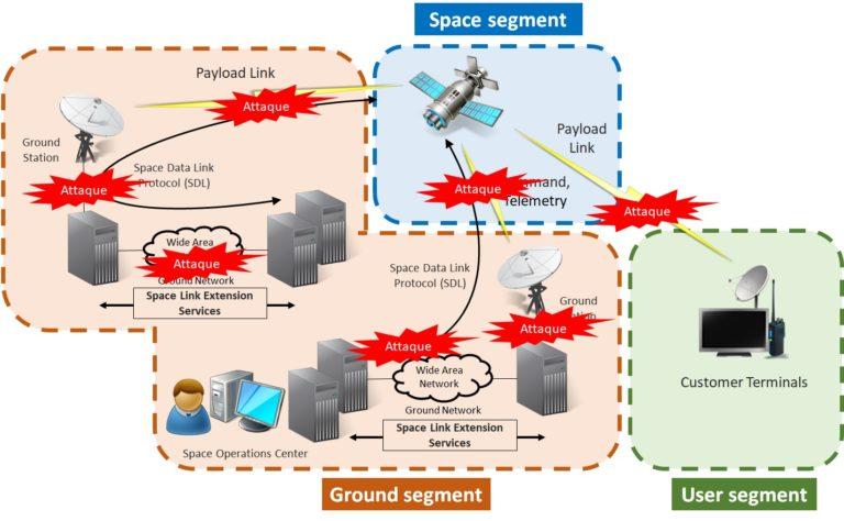 Etude sur la cybersécurité des systèmes spatiaux : menaces, vulnérabilités et risques