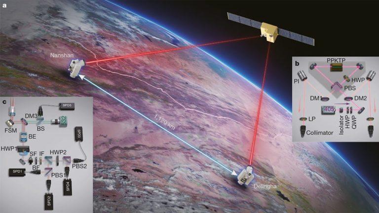 La chine réalise la première communication sécurisée par cryptographie quantique basée sur l'intrication depuis un satellite sur 1 120 kilomètres